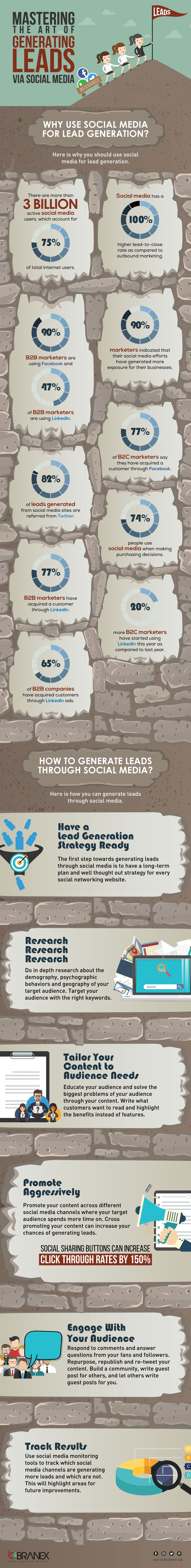 Mastering the Art of Generating Leads via Social Media [Infographic] | Social Media Today