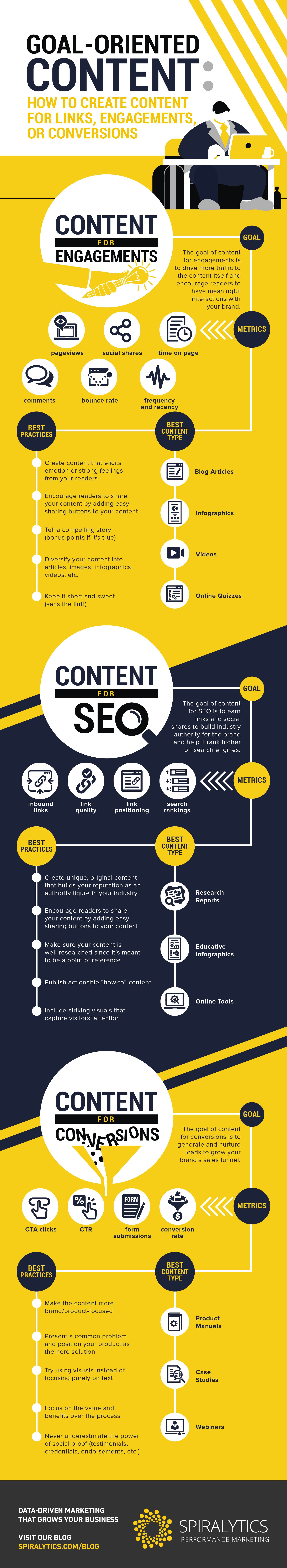Infographic outlines how to create different types of content