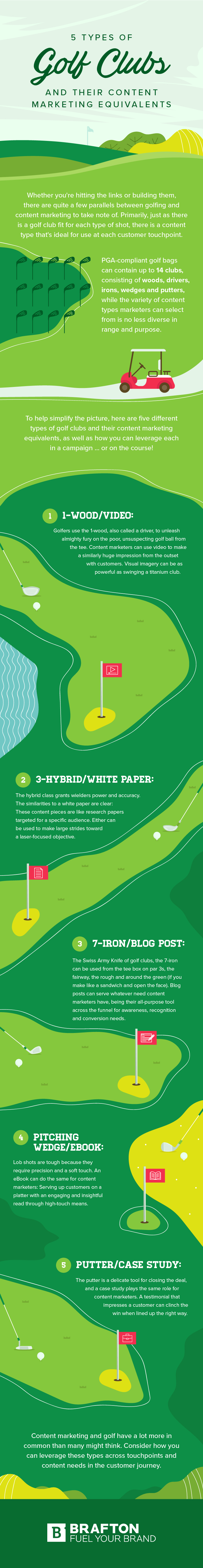 infographic outlines key content marketing elements by comparing them to golf clubs