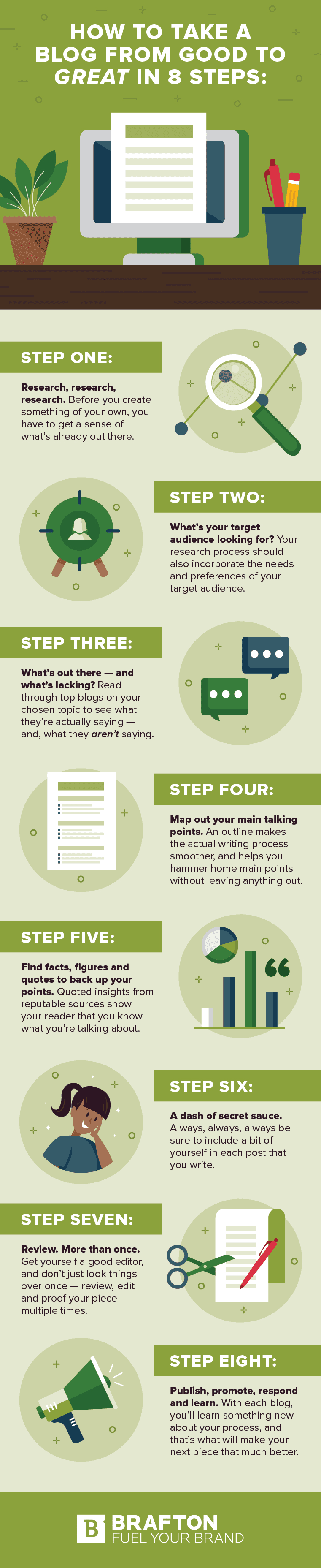 Infographic outlines how to create and promote a blog post