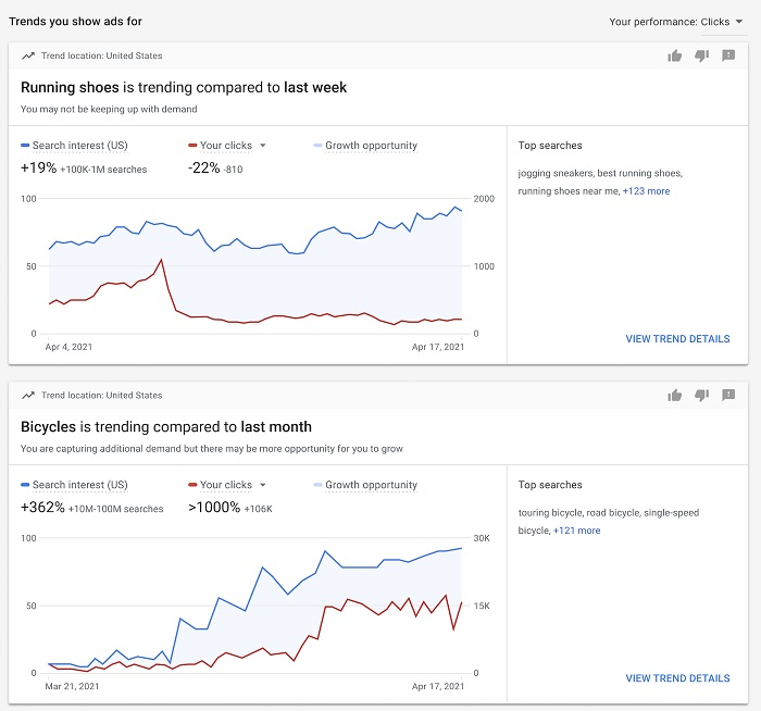 Google trend behaviors