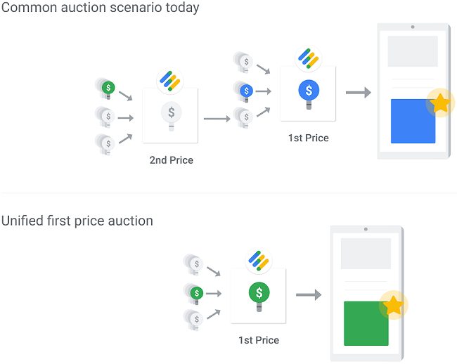 Unified bidding in Google Ads