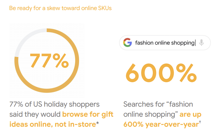 Google shopping trends