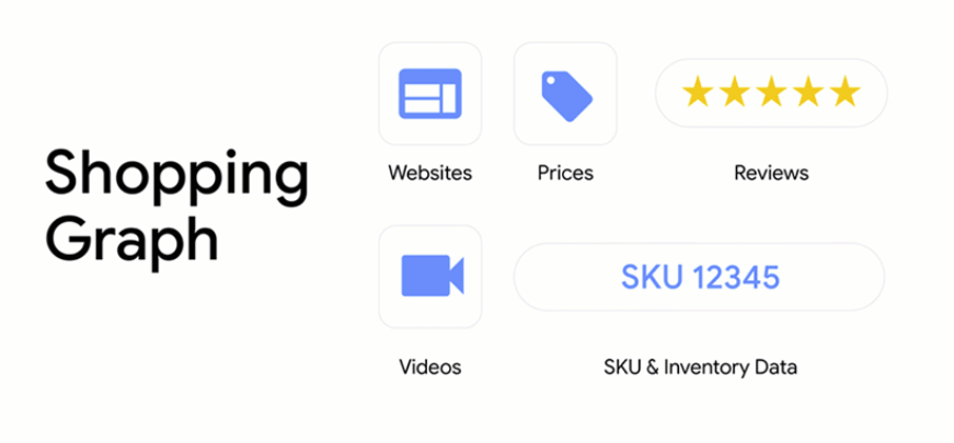 Google Announces New eCommerce Tools, Including Improved Shopify Integration and Image Discovery