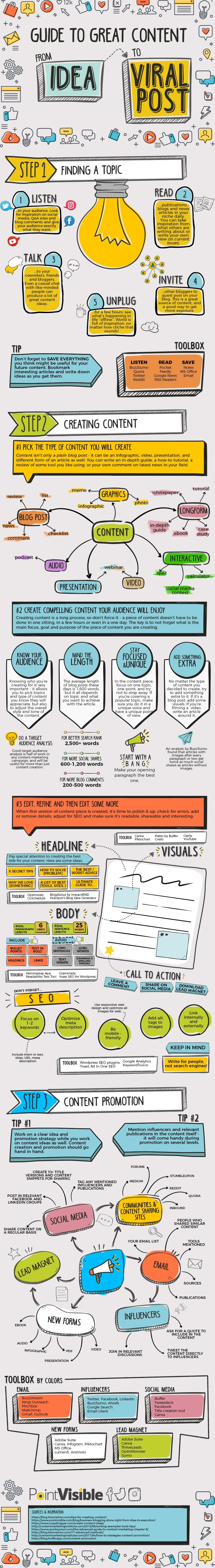 From Idea to Viral Post: A Road Map to Great Content [Infographic] | Social Media Today
