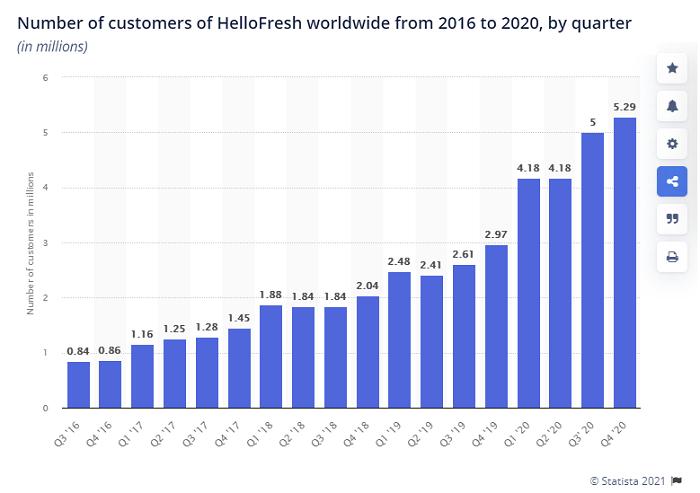 HelloFresh growth