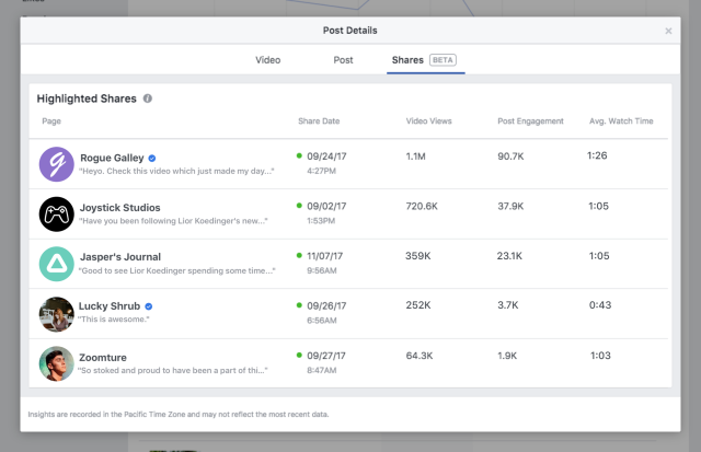 Facebook's Adding New Video Sharer Data to Provide Publishers with More Context | Social Media Today