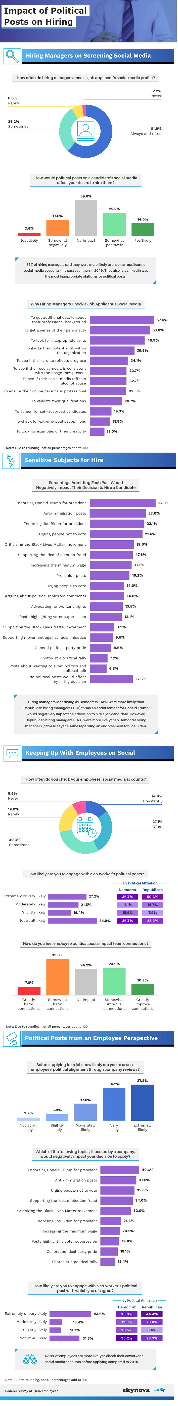 Results of survey into how employers are using social media as a research tool