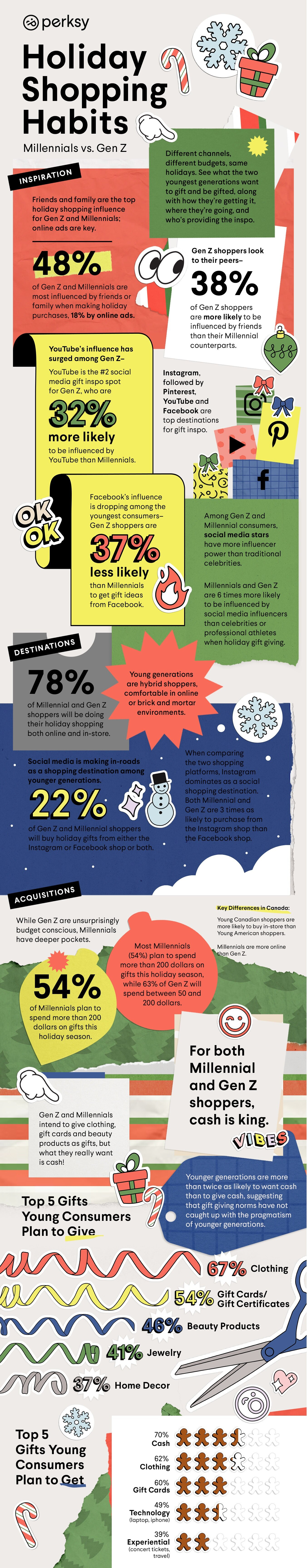 Infographic looks at shopping behaviors among Millennial and Gen Z consumers