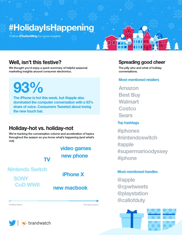 Twitter's Providing New Consumer Insights in the Lead-Up to the Holiday Season | Social Media Today
