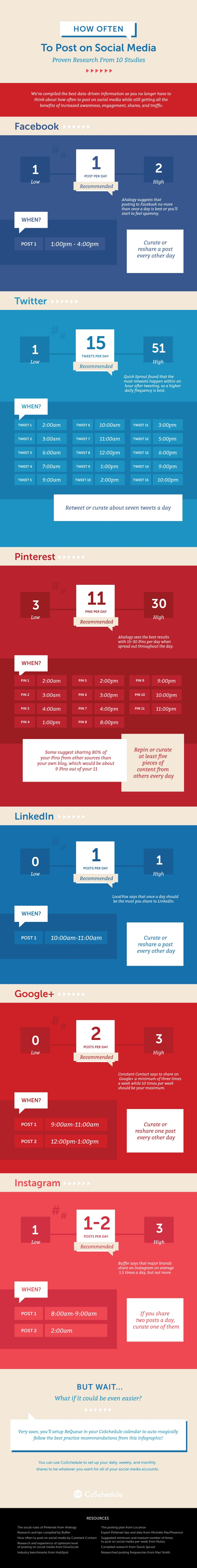 When & How Often You Should Post on Each Social Network [Infographic] | Social Media Today