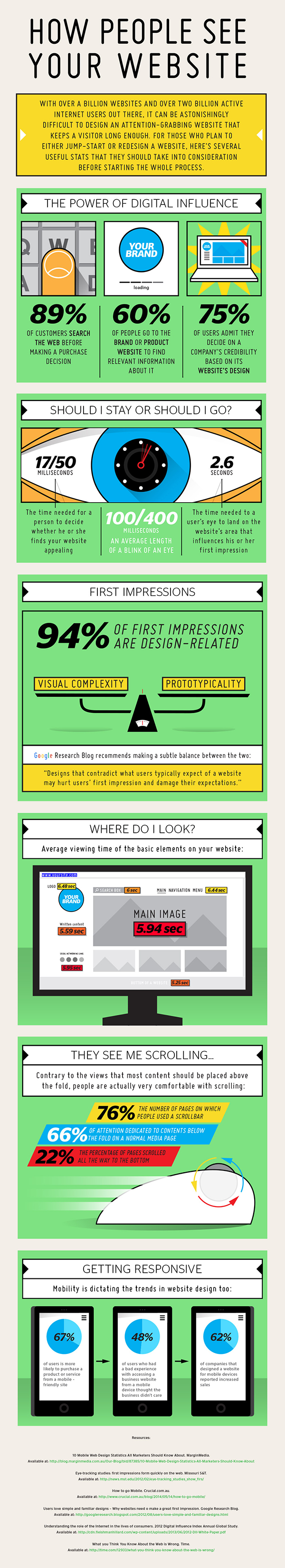 An infographic of 20 stats on website usage