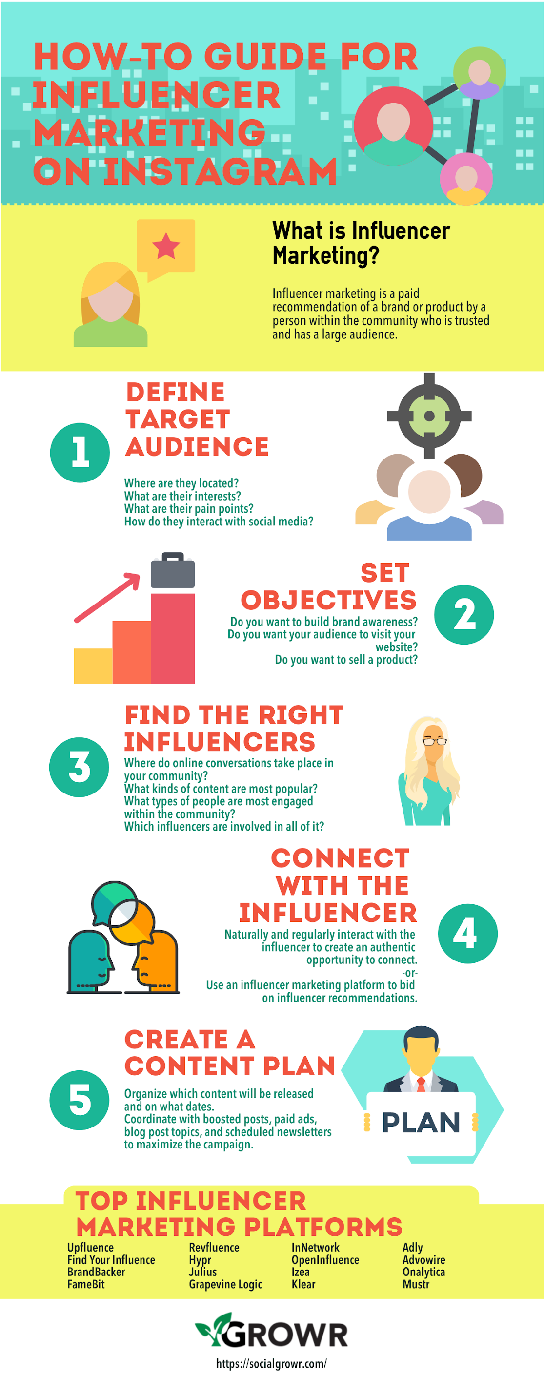 Infographic outlining the fundamentals of influencer marketing