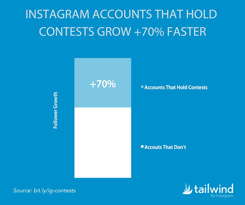 Chart showing comparison between Instagram accounts that run contests and those that don't