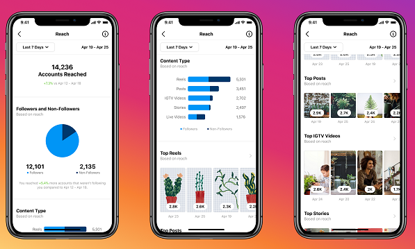 Instagram Insights overview