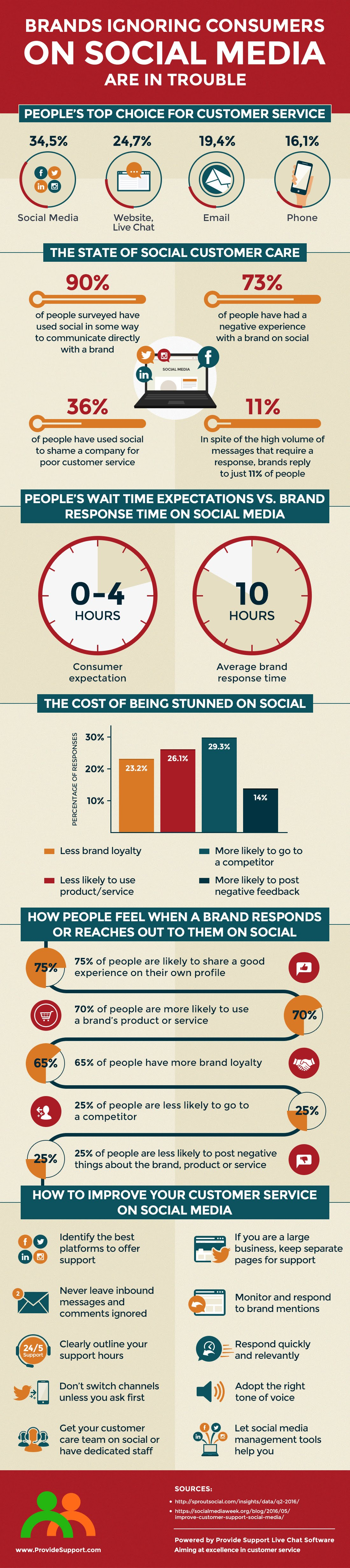 Brands Ignoring Consumers on Social Media are in Trouble [Infographic] | Social Media Today