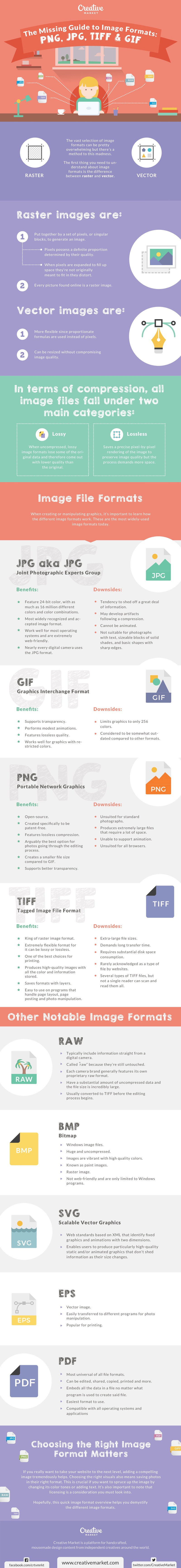 Infographic looks at the different image file types