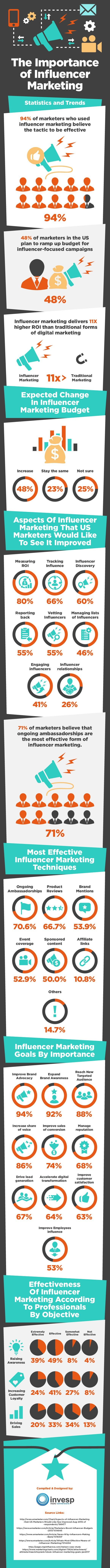 The Rising Importance of Influencer Marketing – Statistics and Trends [Infographic]