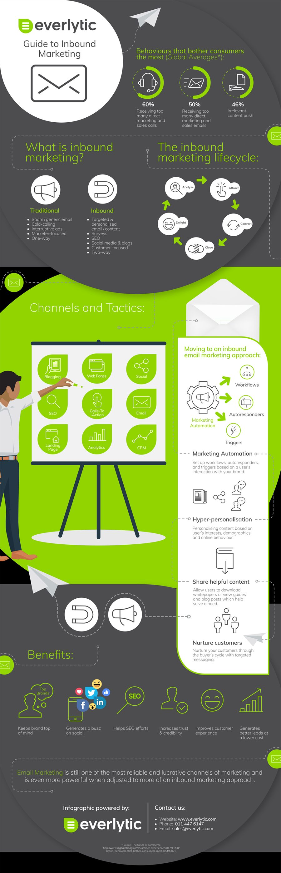 9 Inbound Marketing Channels & Techniques That Will Grow Your Business [Infographic] | Social Media Today