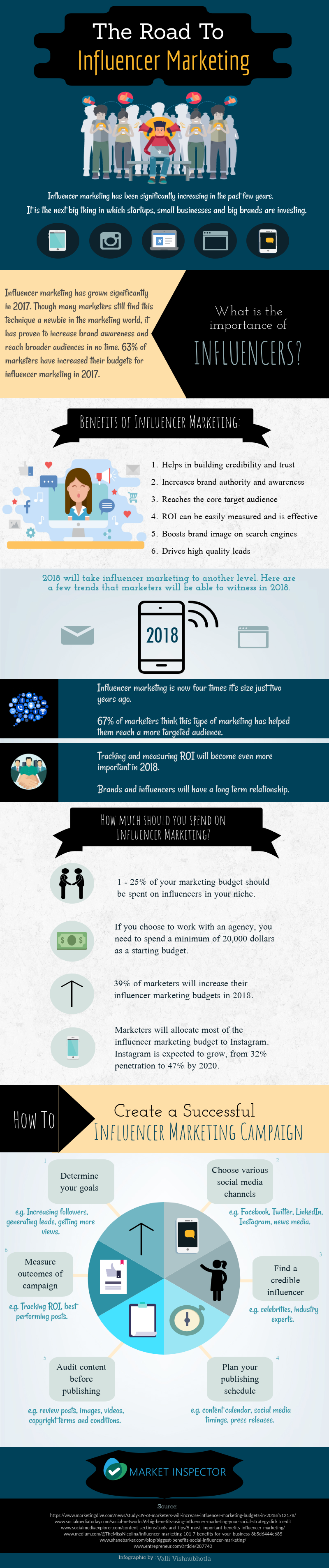The Road to Influencer Marketing [Infographic]