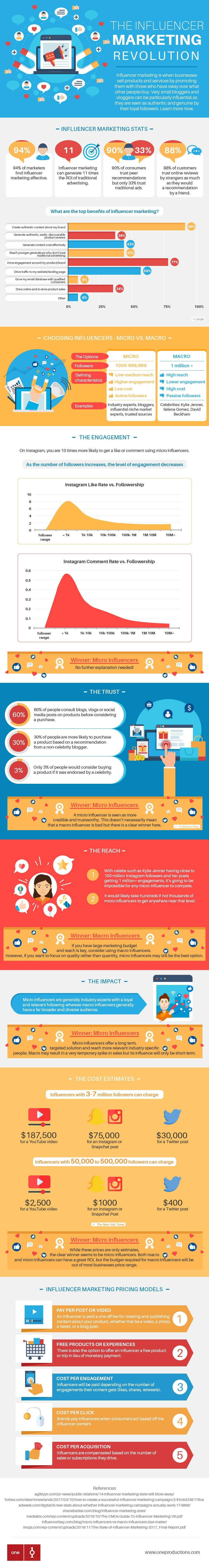 The Influencer Marketing Revolution [Infographic]