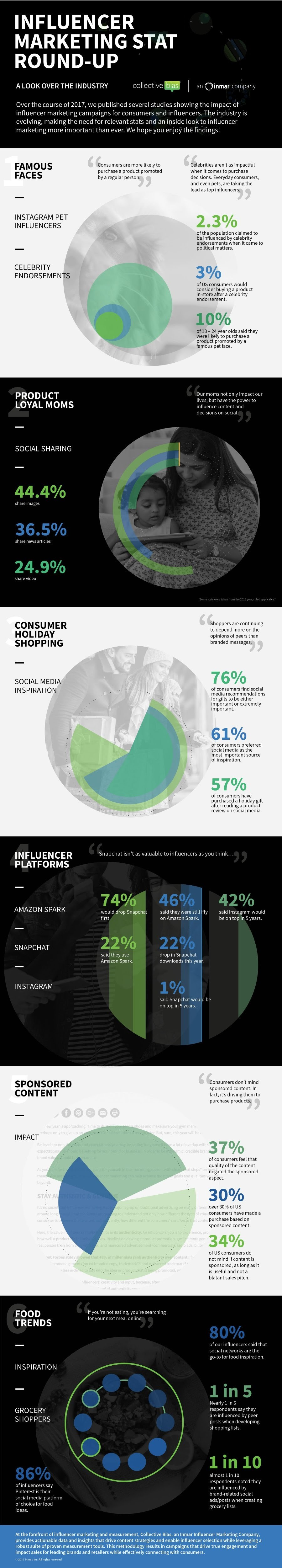 Influencer Marketing Stats Round-Up [Infographic]