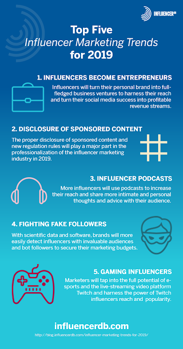 5 of the Biggest Influencer Marketing Trends for 2019