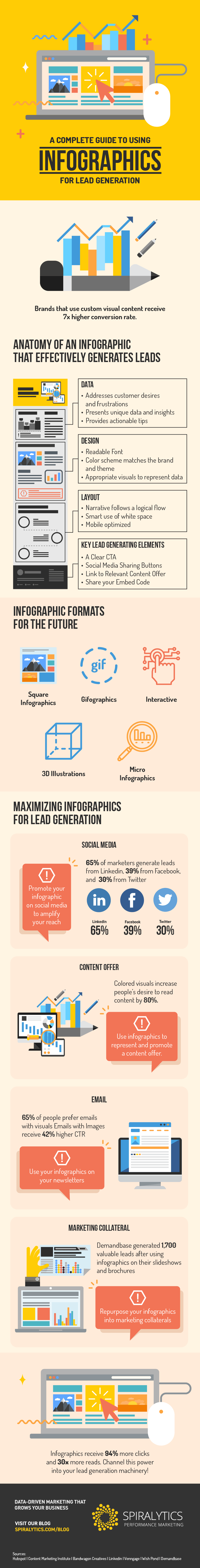 Infographics outlines how to make best use of infographics as a lead gen tool