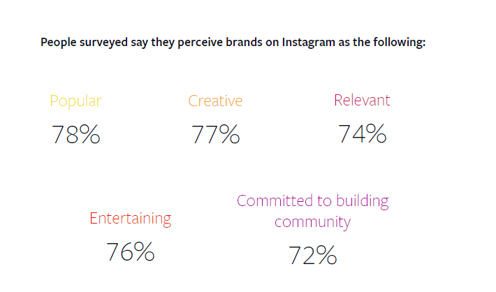 Instagram brand perception stats