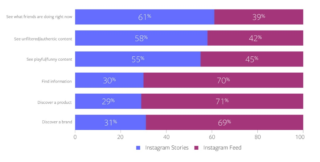 New Report Shows What Consumers are Seeking From Both Instagram Stories and the Main Feed | Social Media Today