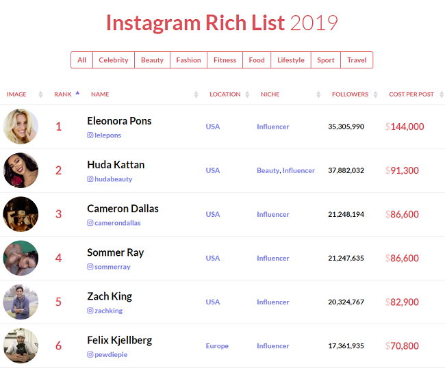 Instagram influencer prices per post