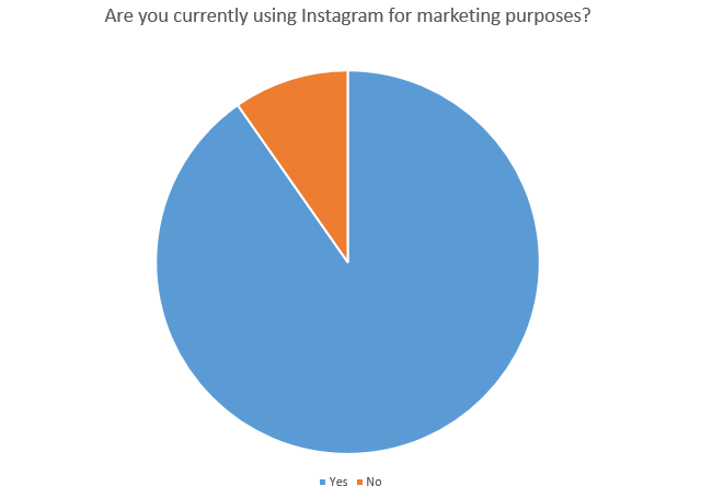 Chart of brands currently using Instagram for marketing purposes