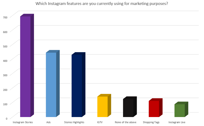 Chart shows Instagram functions commonly used by marketers