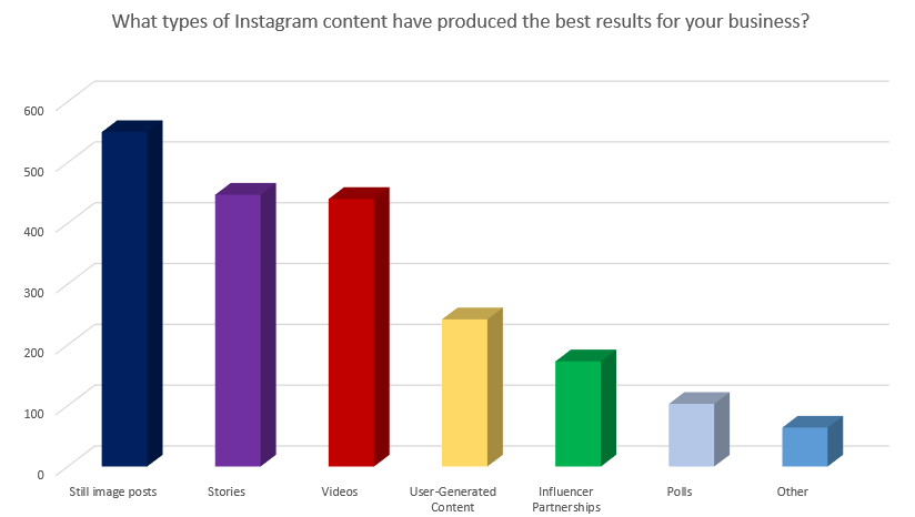 Chart looks at which Instagram posts produce best results for marketers