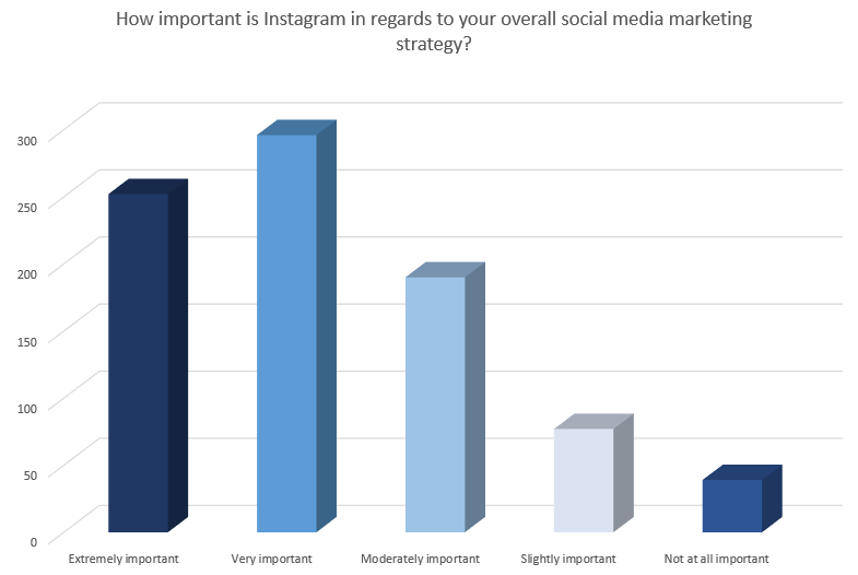 Chart looks at how important marketers feel Instagram is within their strategy