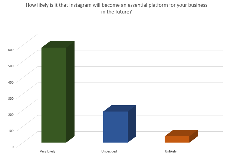 Chart looks at what marketers think about the future marketing potential of Instagram