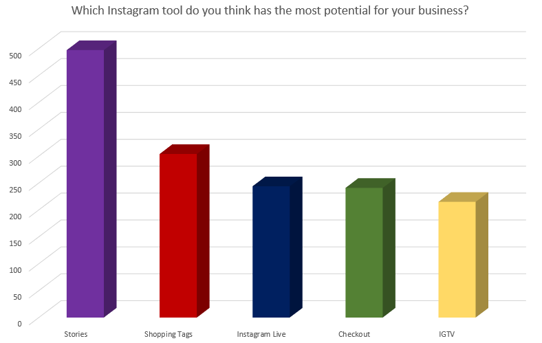 Chart looks at key Instagram features for marketers