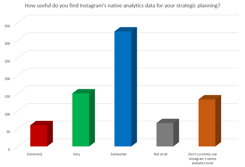 Chart shows what marketers think of Instagram's analytics options
