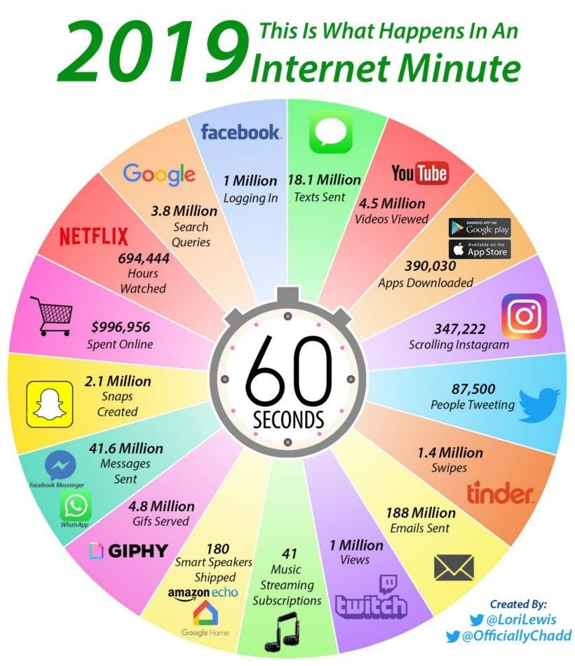 Internet minute 2019 chart