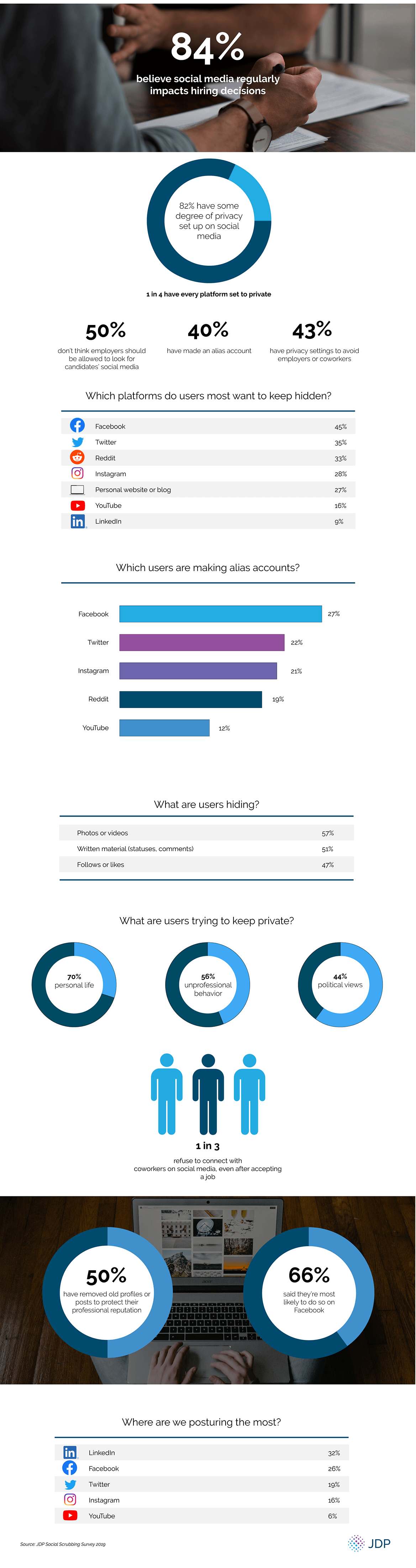 Infographic looks at what people are looking to hide online