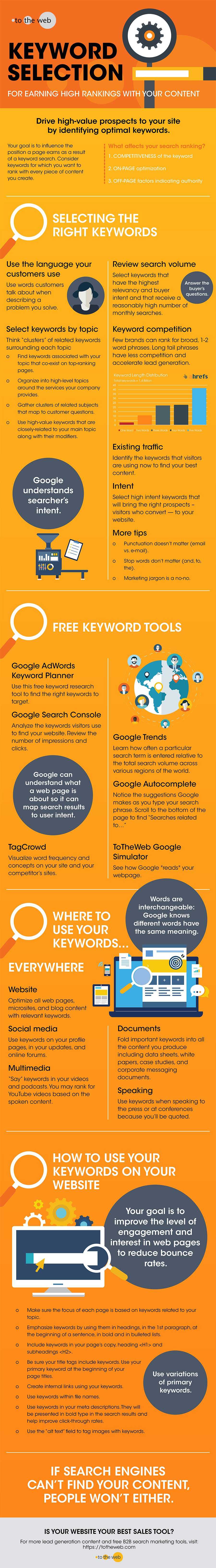 SEO for Beginners: How to Choose & Use Keywords for Higher Rankings [Infographic]