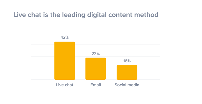 Chart shows preferred digital contact methods