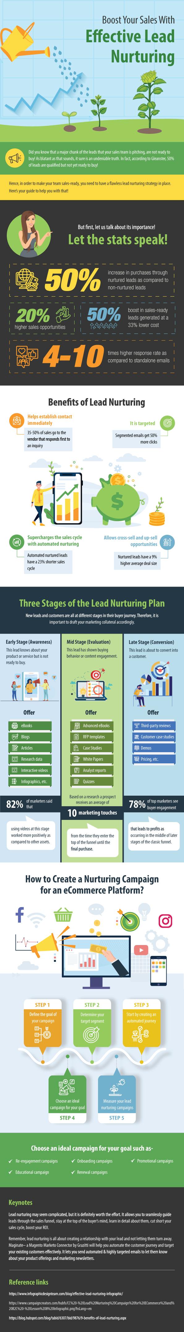 Lead nurturing infographic