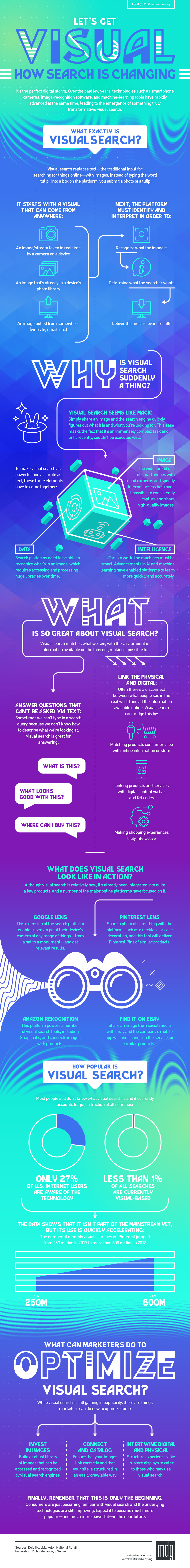 Infographic provides an overview of visual search trends