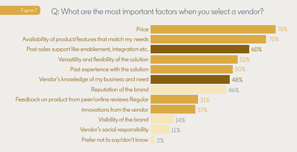 LinkedIn tech decision-maker study