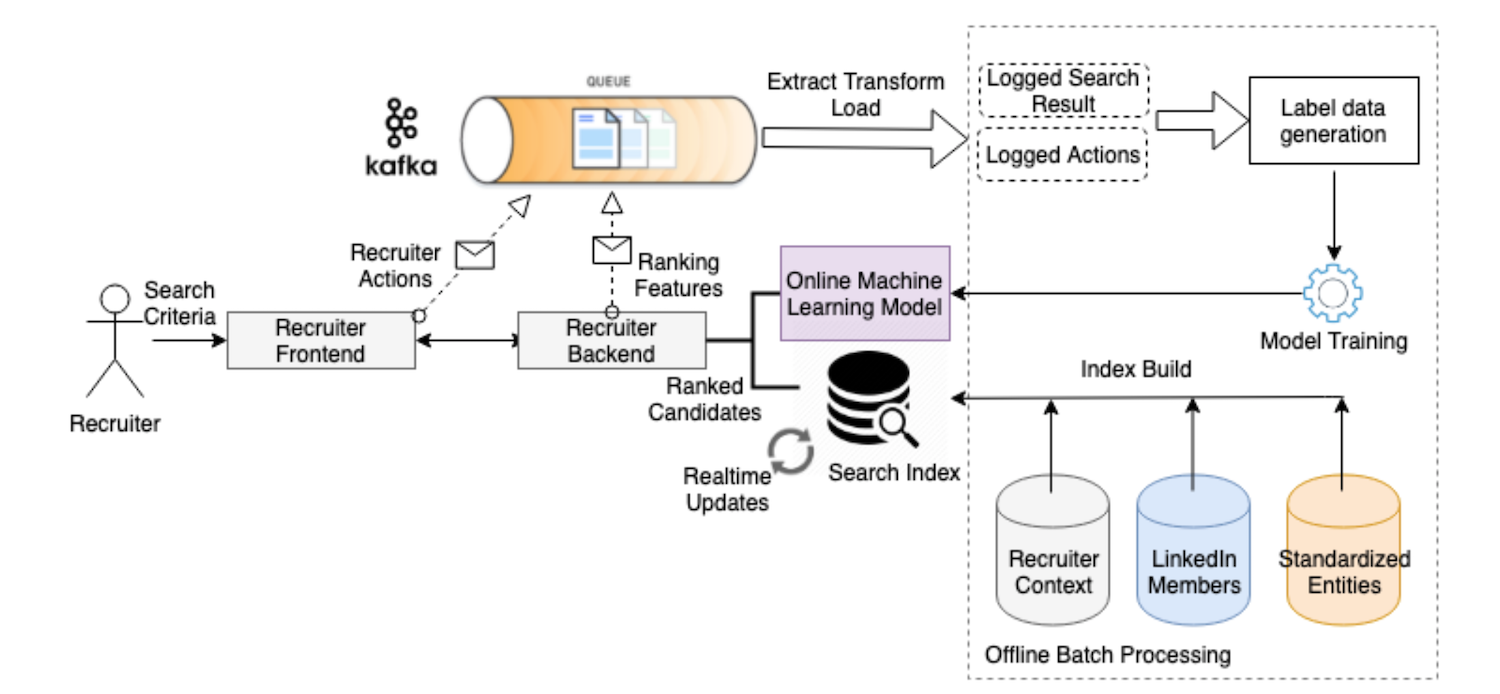 A diagram of how LinkedIn's Recruiter recommendations work
