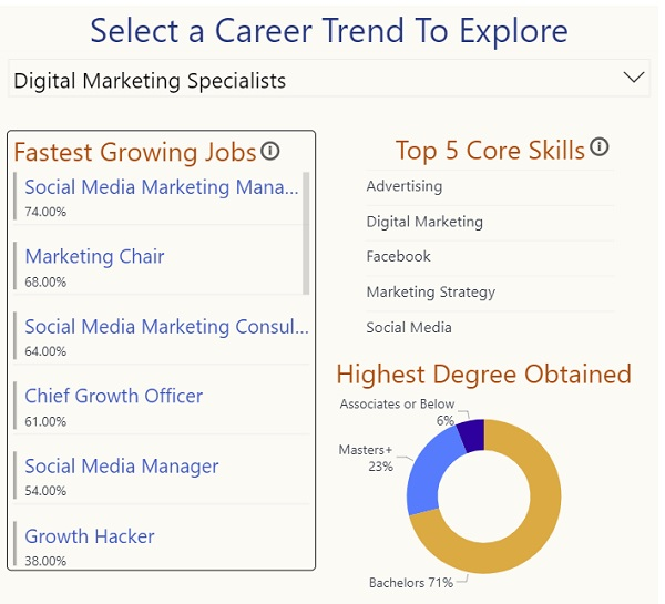 LinkedIn Jobs on the Rise report