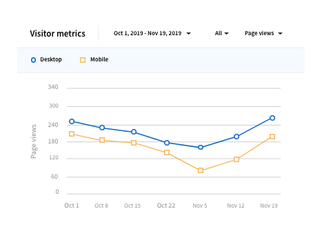 LinkedIn Company Page insights