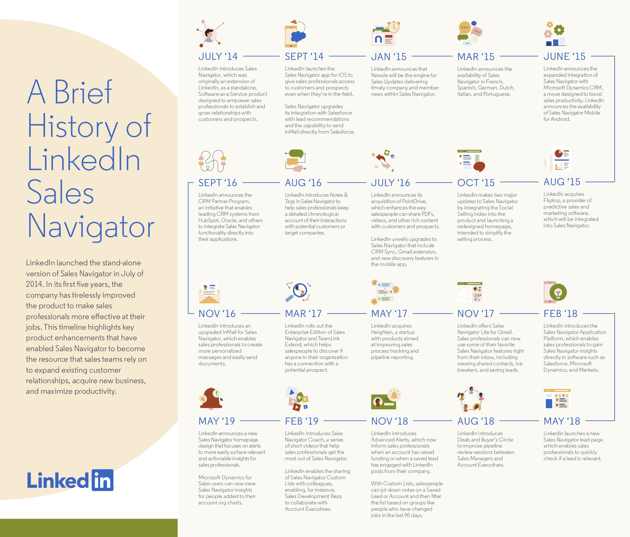 Infographic looks at the evolution of LinkedIn Sales Navigator