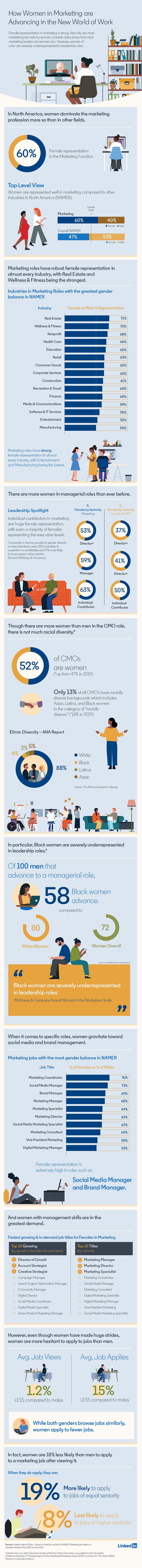 LinkedIn gender diversity report